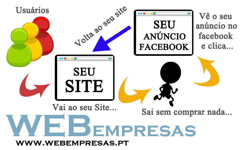 Facebook Remarketing WebEmpresas.PT